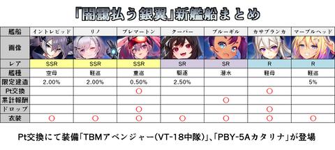 イベント闇ユニオン修正カサブランカ艦種修正