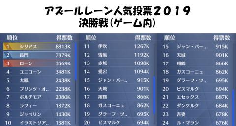 アズールレーン-人気投票2019-決勝戦結果-ゲーム内