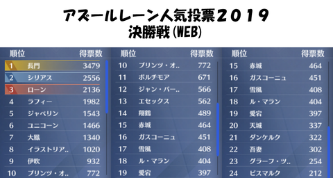 アズールレーン-人気投票2019-決勝戦結果-WEB票
