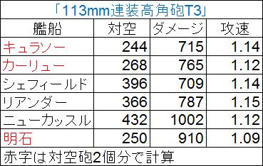 アズールレーン_キュラソーとカーリュー_対空砲比較