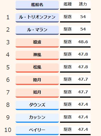 アズールレーン_速力ランキング_駆逐