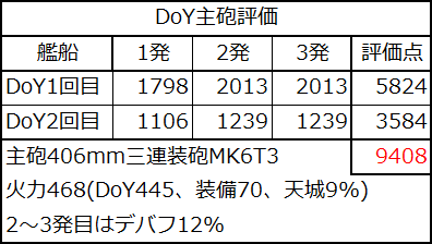 DoY主砲評価