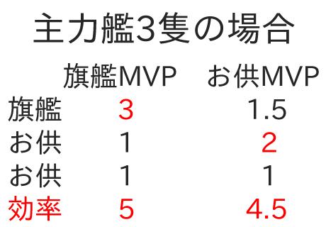 アズールレーン_経験値効率_旗艦MVP
