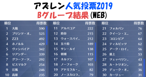 アズールレーン_人気投票2019_Bグループ最終結果WEB投票