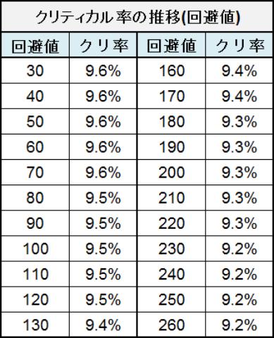 アズールレーン_クリティカル率_回避値の推移