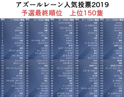 アズールレーン人気投票2019_予選最終順位_上位150隻