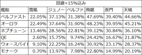 バフ15%後の回避率