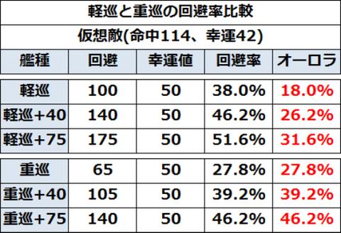 軽巡と重巡の回避率比較表