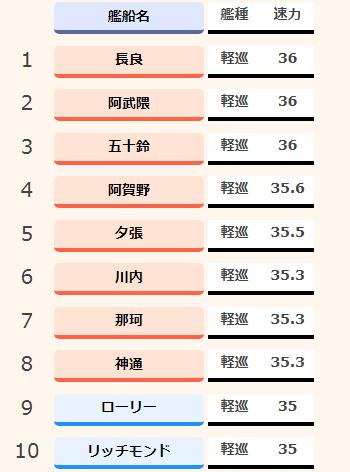 アズールレーン_速力ランキング_軽巡