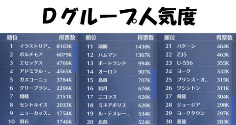 アズールレーン_人気投票2019_Dグループ最終順位_人気度