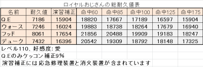 ロイヤル戦艦の総耐久値表