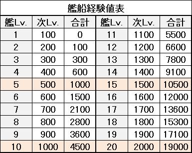 アズールレーン_経験値表