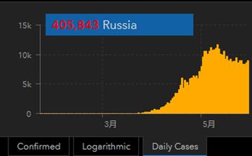 202005313 russia