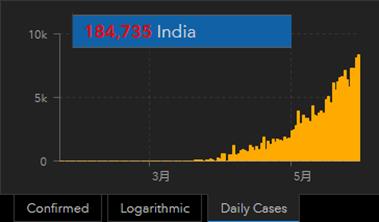 202005314 india