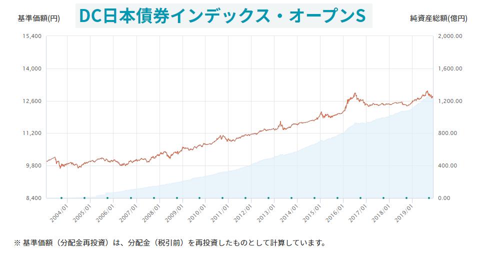 20191201日本債券