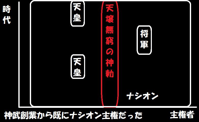 憲法論】日本国憲法有効論とは何か? 後編 : 皇国Project