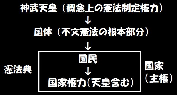 憲法論】日本国憲法有効論とは何か? 中編 : 皇国Project