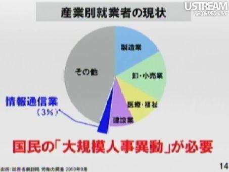 田原総一朗×孫正義 白熱対談スライド14