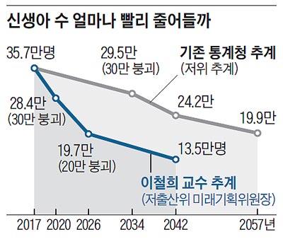 韓国 出生数が猛烈な勢いで減少 2017年35.7万 2020年28.4万 2026年19.7万 2042年13.5万 [9/29]