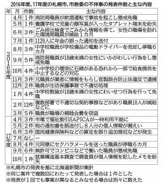 北海道新聞、2017年10月4日