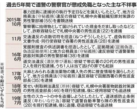 2019-12-06、北海道新聞