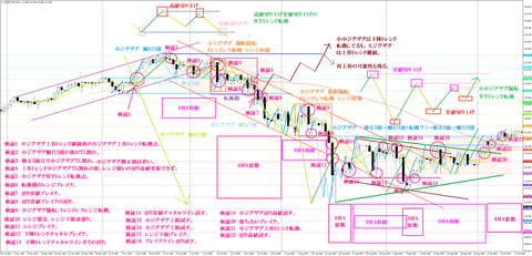 20070429-20071012USDJPY-a01Daily分析済み