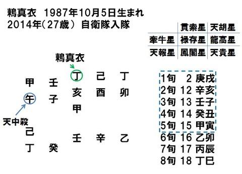 鶫真衣2014入隊