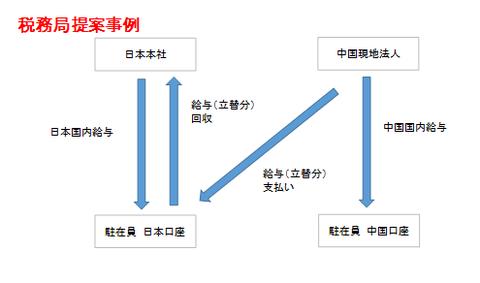 税務局提案事例