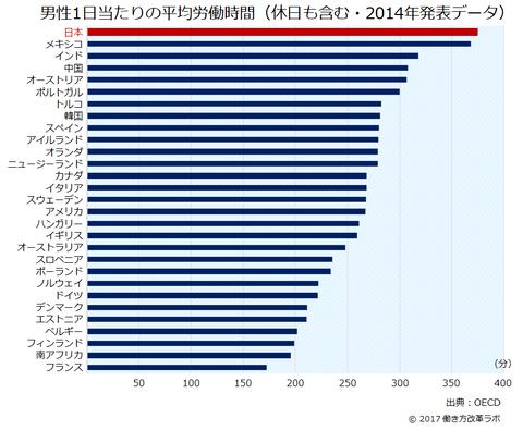 【画像】日本の労働時間、ガチでやばいwwww