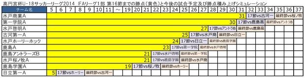 IFA2014 1部17・18節予想勝ち点0001