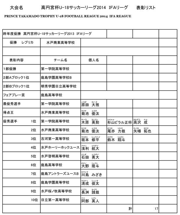 2014takamado_U18_IFA_yuushuu_result02270001