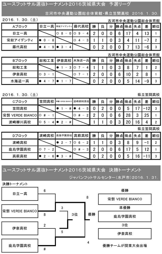 2015Y-fs_senbatu_ibaraki_kumiawase_result02010001