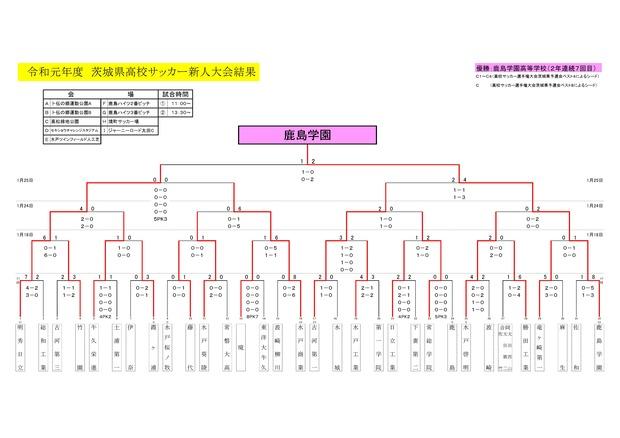2019_2_sinjin_ibaraki_result01270001
