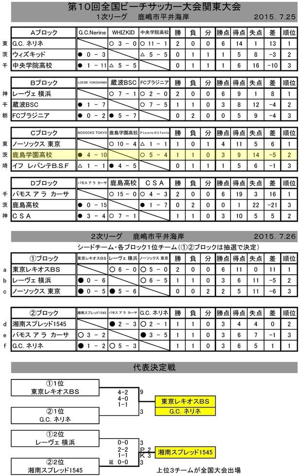 2015zenkoku_beach_kantou_result07280001