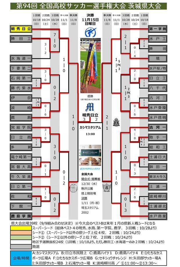 第94回 茨城県予選 組み合わせ(決勝終了)0001