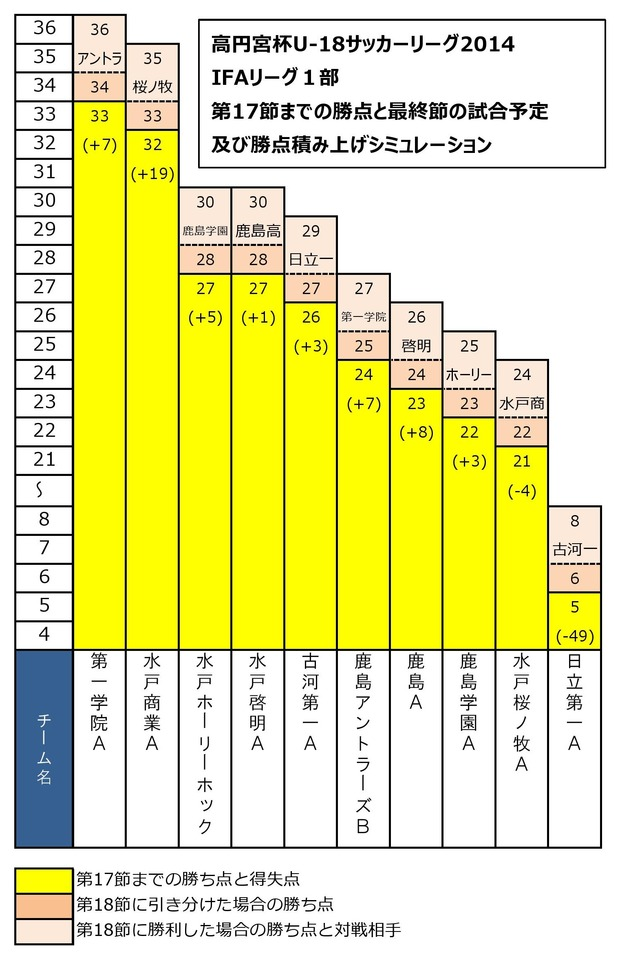 IFA2014 1部18節予想勝ち点0001