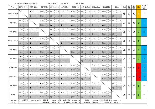 2017takamado_U18_IFA_1_league09250001