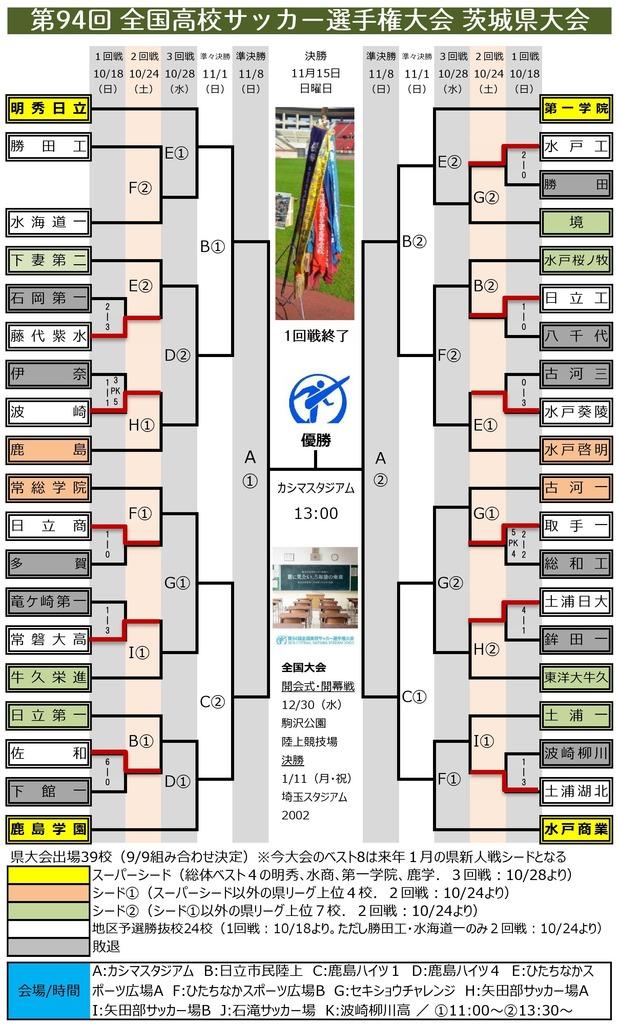 第94回 茨城県予選 組み合わせ(1回戦終了)0001