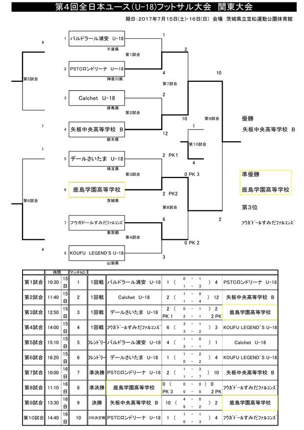 2017zennihon_U18_fs_kantou_result07190001