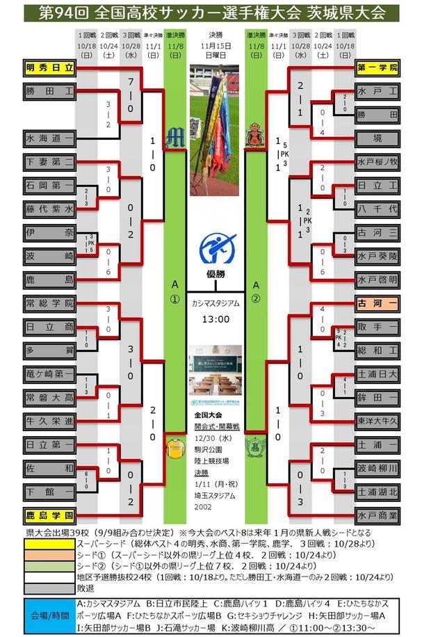 第94回 茨城県予選 組み合わせ(準々決勝終了)0001