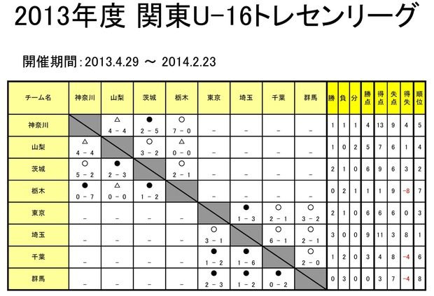 2013kantou_toresen_U16_hositori07160001