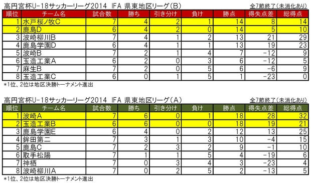 IFA県東2014 7節0001