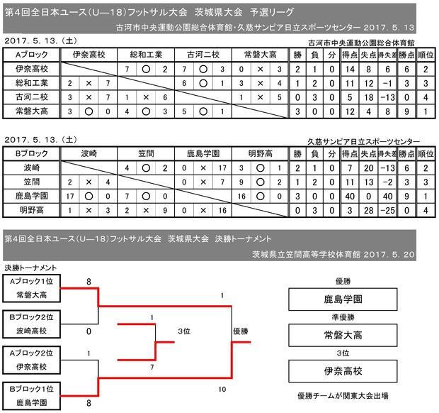 2017zennihon_U18_fs_ibaraki_result05220001