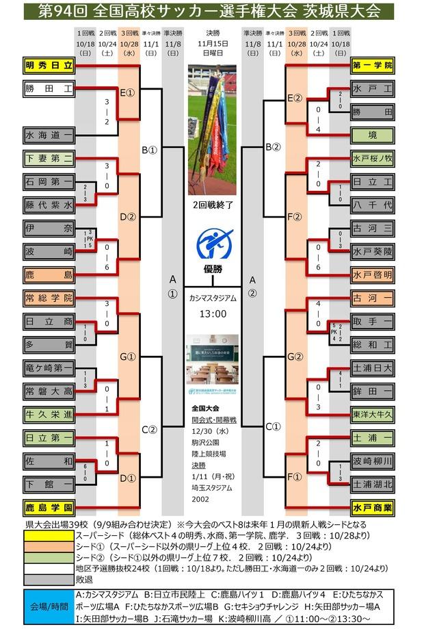 第94回 茨城県予選 組み合わせ(2回戦終了)0001