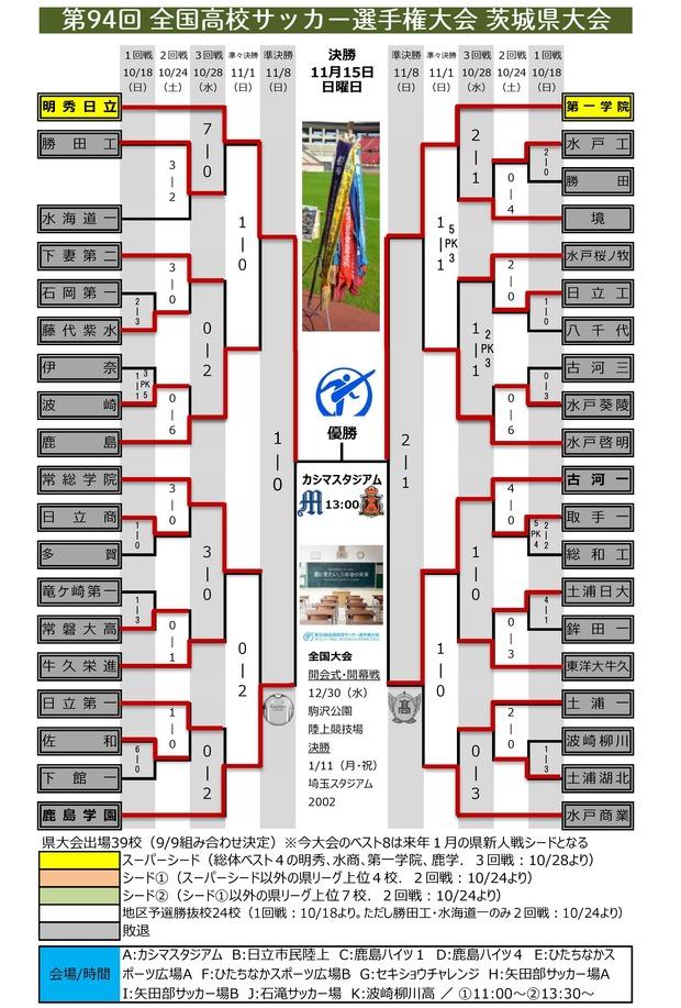 第94回 茨城県予選 組み合わせ(準決勝終了)0001