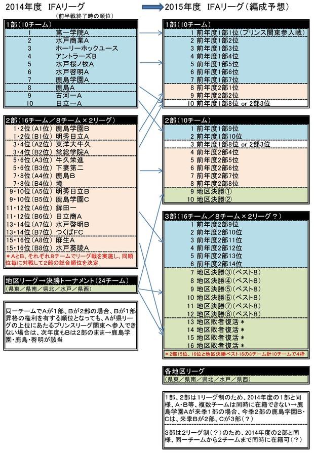 IFAリーグ変更0001