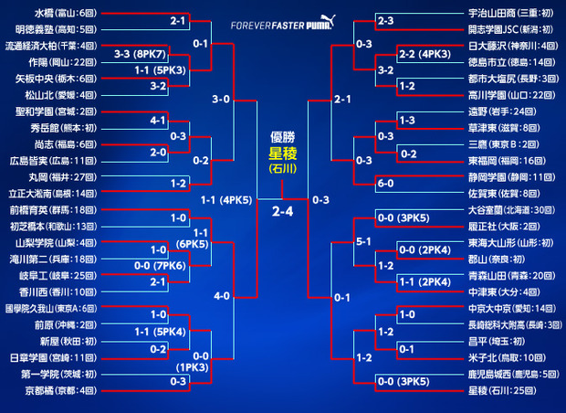 tournament0112