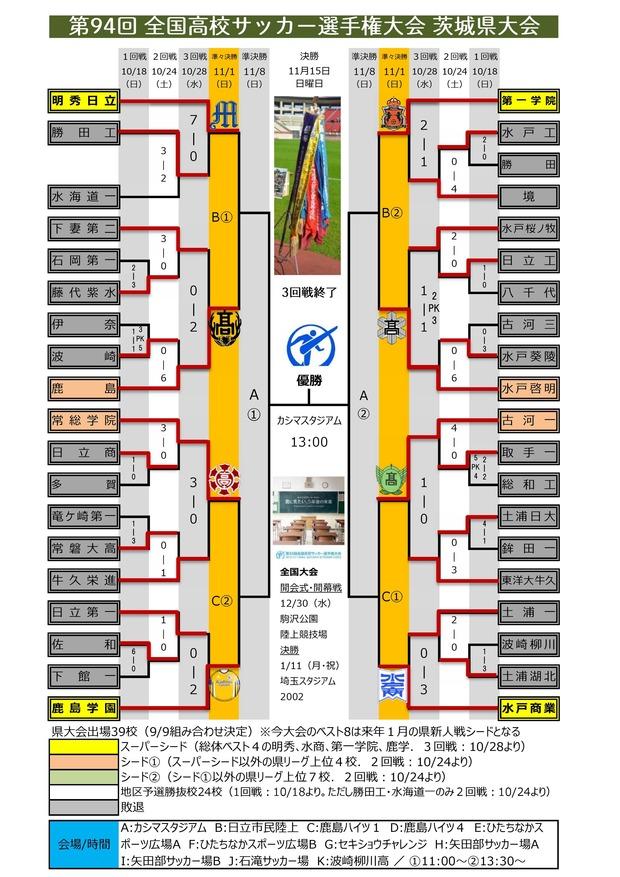 第94回 茨城県予選 組み合わせ(3回戦終了)0001