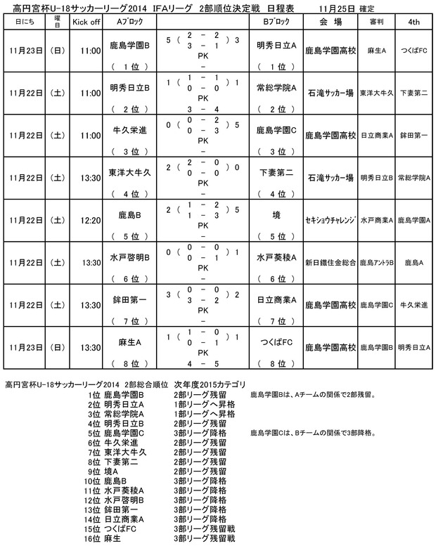 2014takamado_U18_IFA_2jun_result11250001