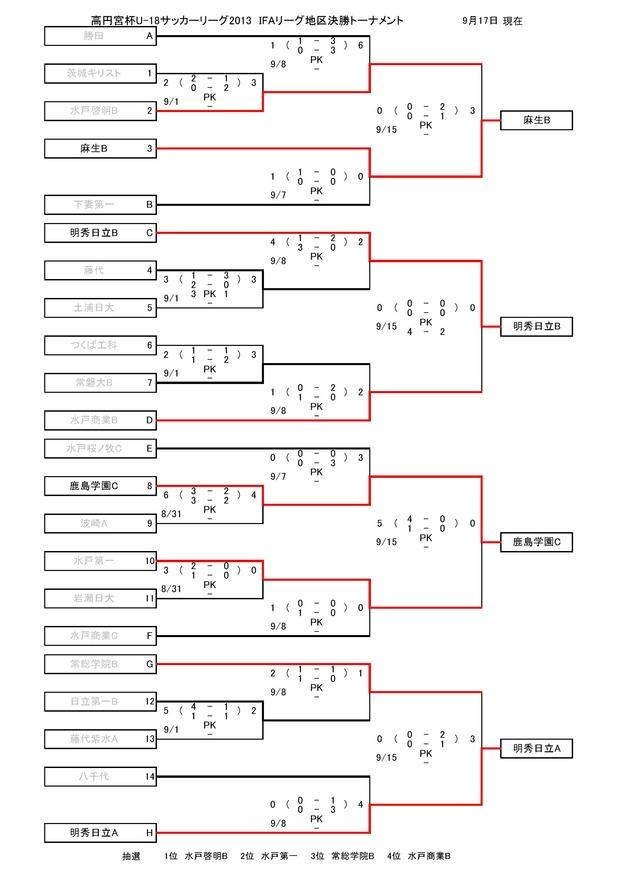 2013takamado_U18_IFA_tiku_kesshouT_result09170001